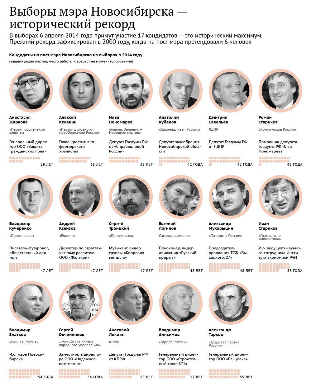 выборы мэра в новосибирске.jpg